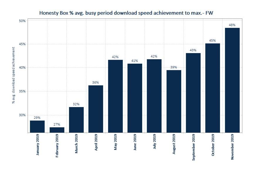 Honesty Box reports significant progress on Fixed Wireless performance